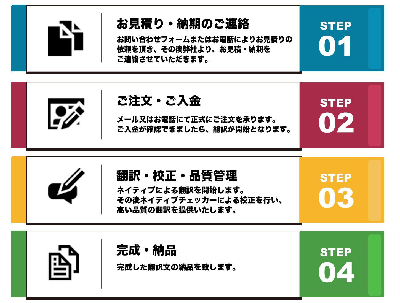 栃木のWeb屋|有人ネイティブ翻訳の流れ