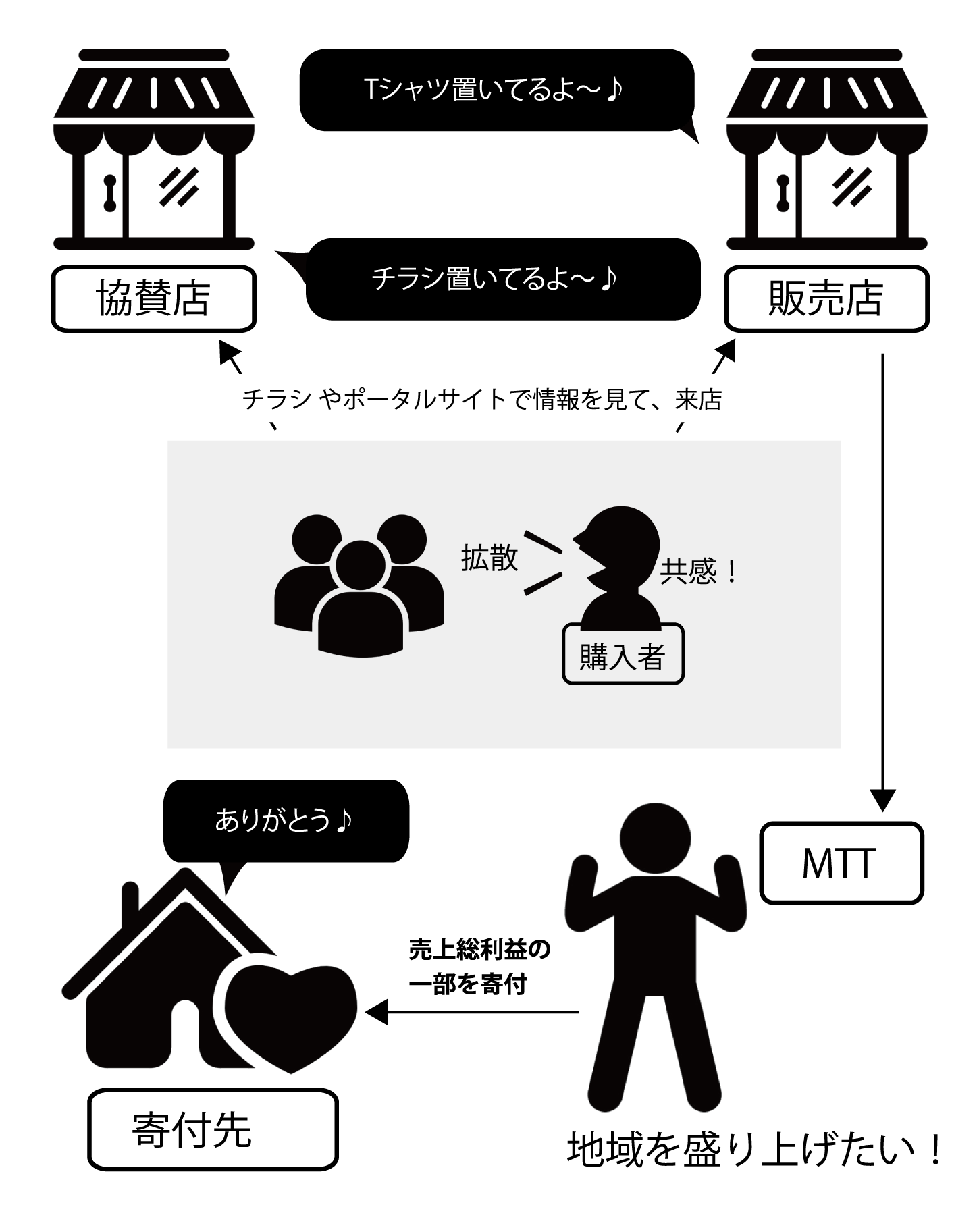 栃木のWeb屋|栃木コミュニティプロジェクト(T.C.P:Tochigi Community Project)概要